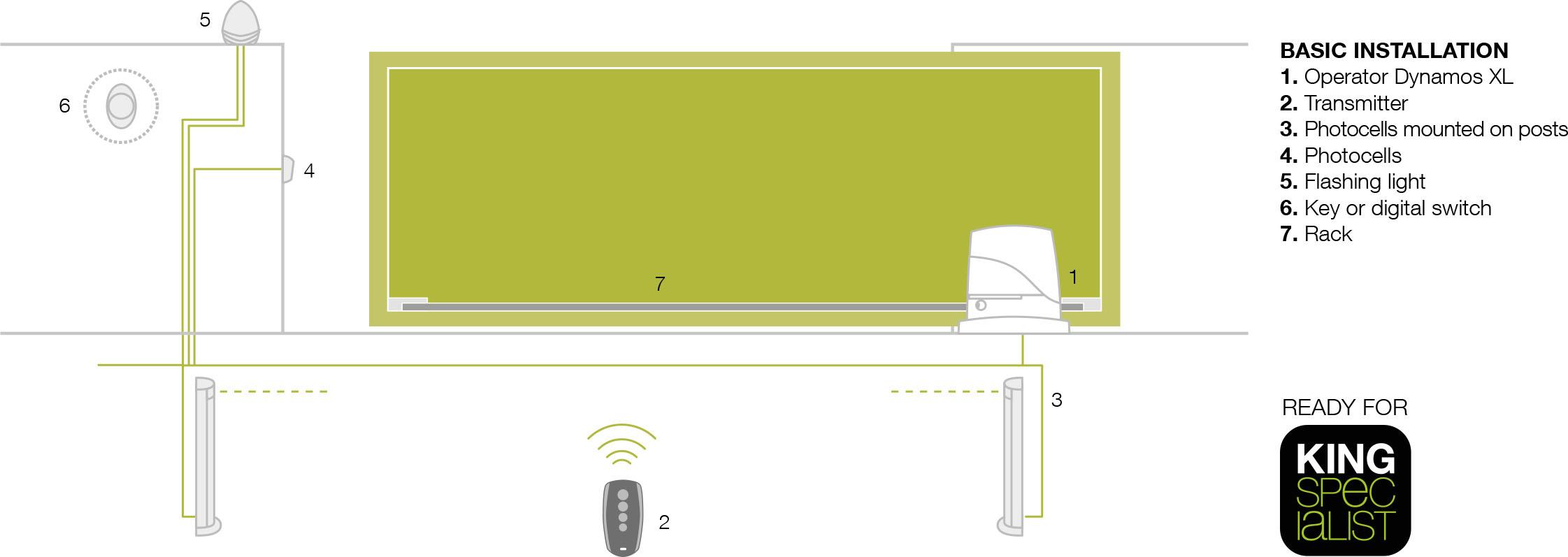 automatic sliding gate double double sliding gate remote control sliding gate sensor gate GSM bluetooth smart control gate heavy duty gate car gate villa residential home entrance gate, Automatic garage door