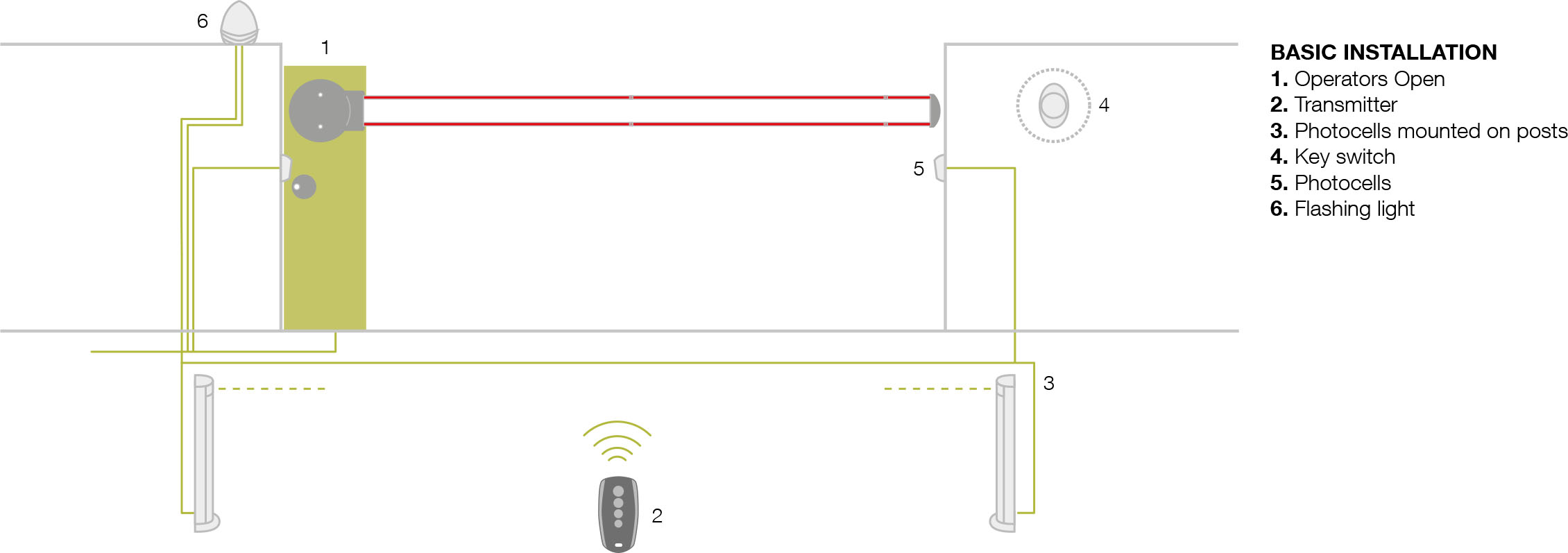 Italy Barrier 4 mtr and 6 mtr long, Card Access Control Barrier, Remote Control barrier, Long Range Reader Access Control Barrier